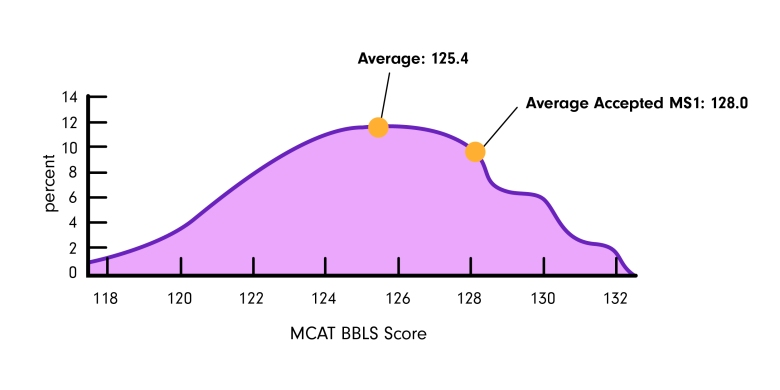 mcat-bbls-percentile