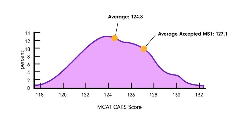 mcat-cars-percentiles