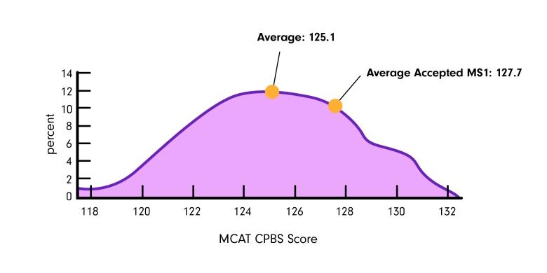 mcat-cpbs-percentiles