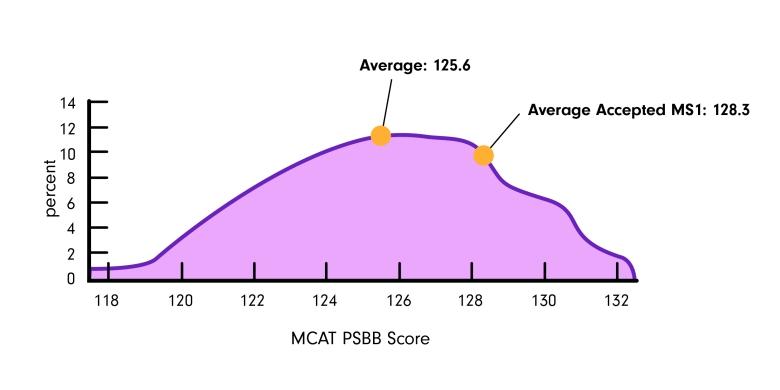 mcat-psbb-percentile
