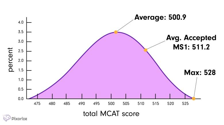 total-mcat-score-percentile